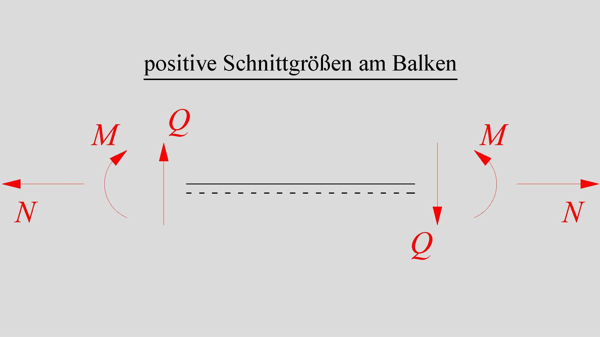 Technische mechanik i prof ralf w boddenberg for Statische bestimmtheit berechnen